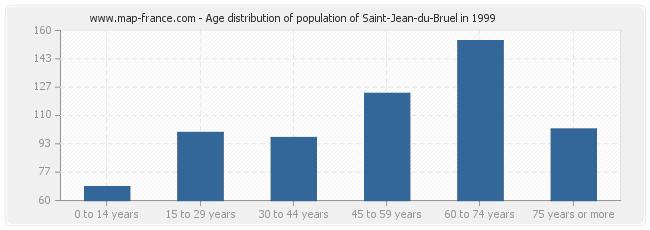 Age distribution of population of Saint-Jean-du-Bruel in 1999