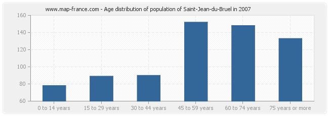 Age distribution of population of Saint-Jean-du-Bruel in 2007