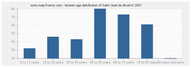 Women age distribution of Saint-Jean-du-Bruel in 2007