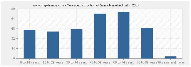 Men age distribution of Saint-Jean-du-Bruel in 2007