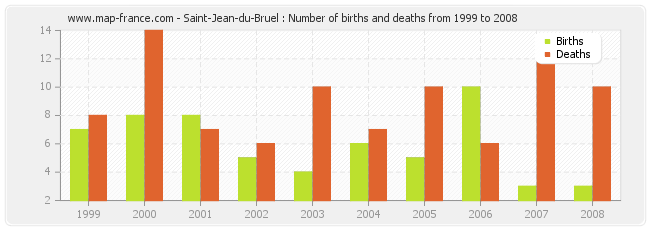 Saint-Jean-du-Bruel : Number of births and deaths from 1999 to 2008