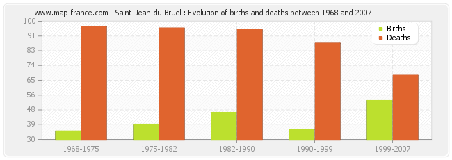 Saint-Jean-du-Bruel : Evolution of births and deaths between 1968 and 2007