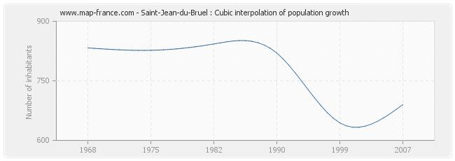 Saint-Jean-du-Bruel : Cubic interpolation of population growth