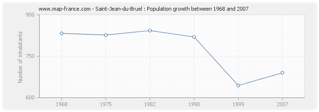 Population Saint-Jean-du-Bruel