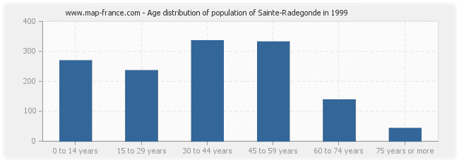 Age distribution of population of Sainte-Radegonde in 1999