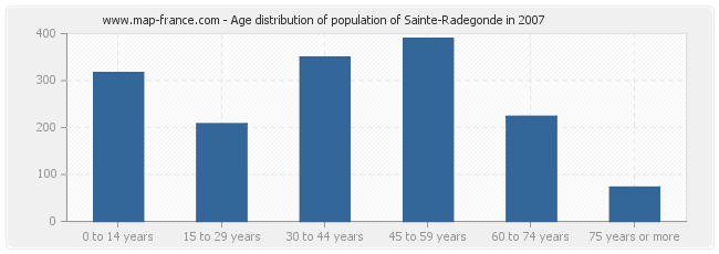Age distribution of population of Sainte-Radegonde in 2007