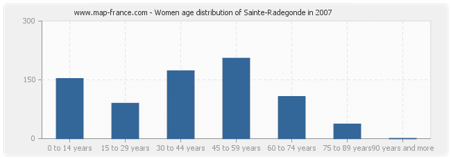 Women age distribution of Sainte-Radegonde in 2007