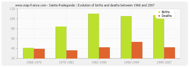 Sainte-Radegonde : Evolution of births and deaths between 1968 and 2007