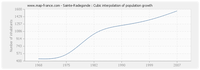 Sainte-Radegonde : Cubic interpolation of population growth