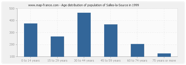 Age distribution of population of Salles-la-Source in 1999