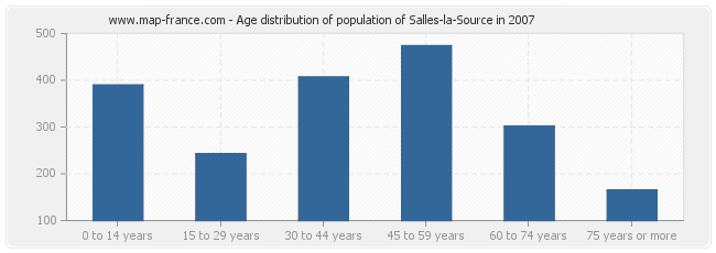Age distribution of population of Salles-la-Source in 2007