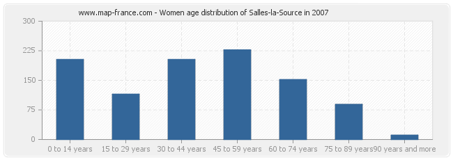Women age distribution of Salles-la-Source in 2007