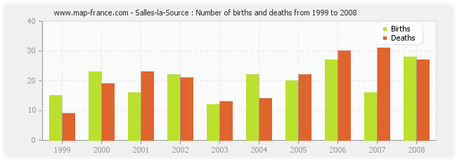 Salles-la-Source : Number of births and deaths from 1999 to 2008