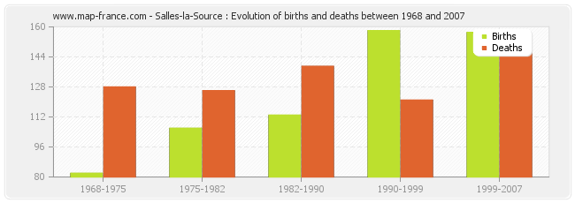Salles-la-Source : Evolution of births and deaths between 1968 and 2007