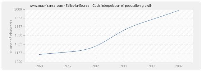 Salles-la-Source : Cubic interpolation of population growth