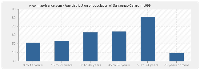 Age distribution of population of Salvagnac-Cajarc in 1999