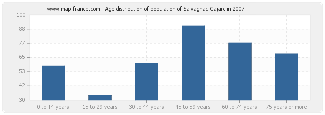 Age distribution of population of Salvagnac-Cajarc in 2007