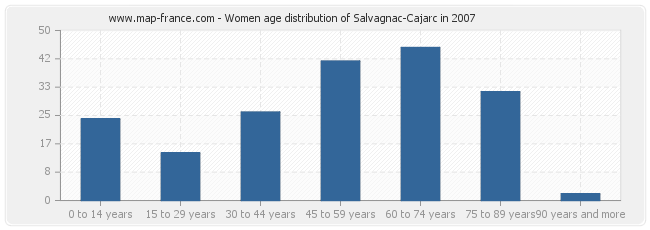 Women age distribution of Salvagnac-Cajarc in 2007