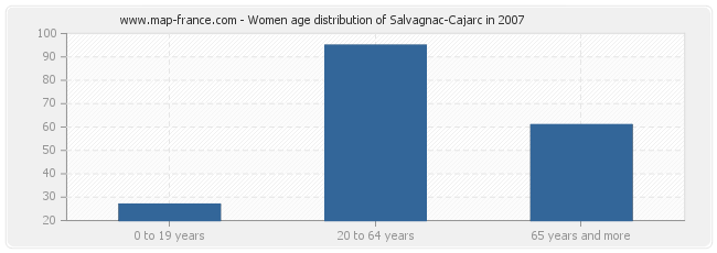 Women age distribution of Salvagnac-Cajarc in 2007