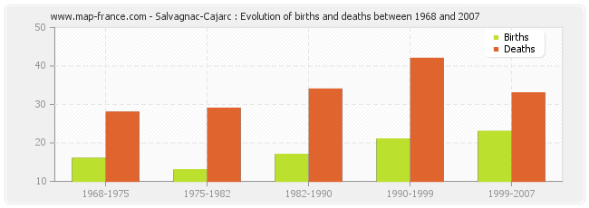 Salvagnac-Cajarc : Evolution of births and deaths between 1968 and 2007
