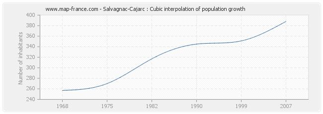 Salvagnac-Cajarc : Cubic interpolation of population growth