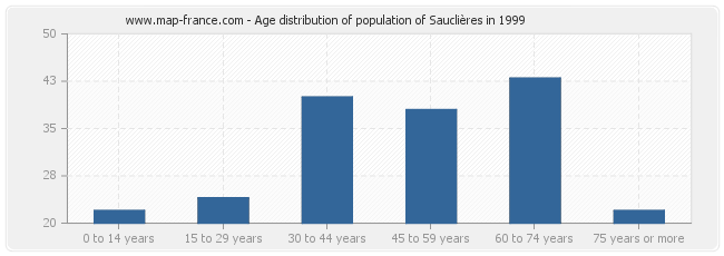 Age distribution of population of Sauclières in 1999