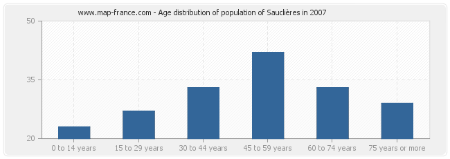 Age distribution of population of Sauclières in 2007