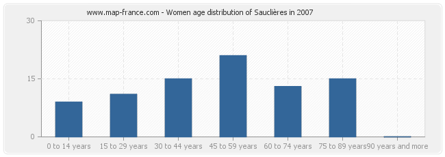 Women age distribution of Sauclières in 2007