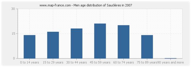 Men age distribution of Sauclières in 2007