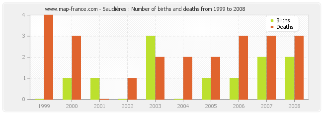 Sauclières : Number of births and deaths from 1999 to 2008