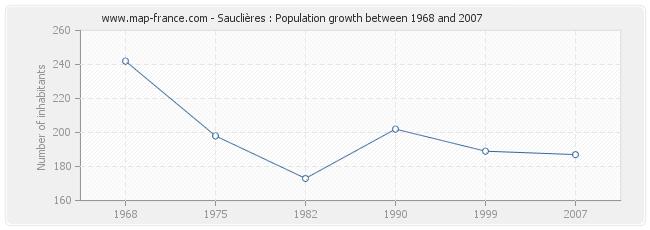 Population Sauclières