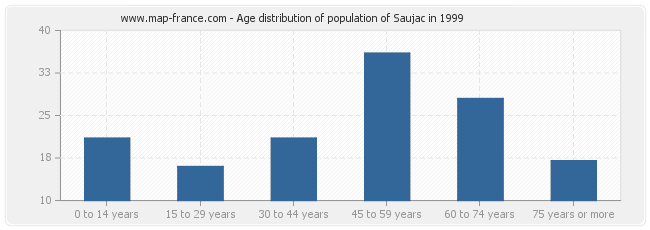 Age distribution of population of Saujac in 1999