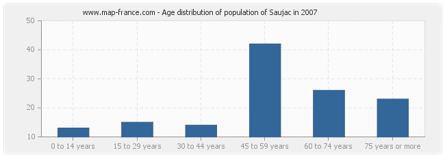 Age distribution of population of Saujac in 2007