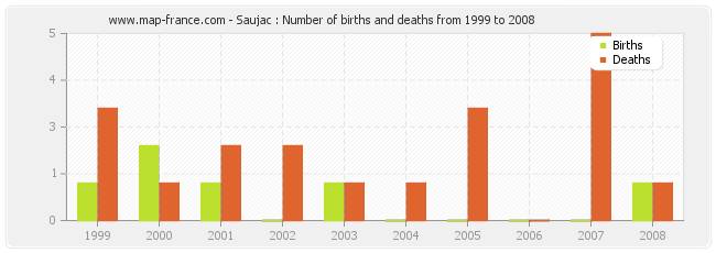 Saujac : Number of births and deaths from 1999 to 2008