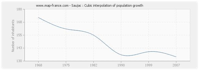 Saujac : Cubic interpolation of population growth