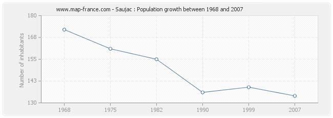 Population Saujac