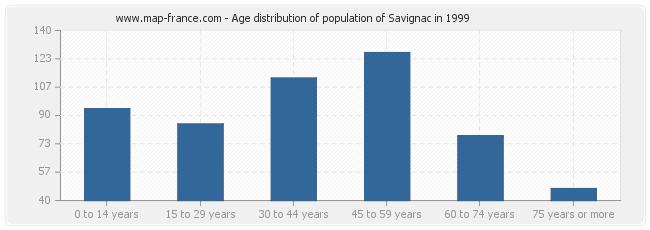 Age distribution of population of Savignac in 1999