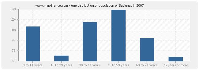 Age distribution of population of Savignac in 2007