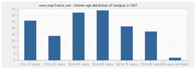 Women age distribution of Savignac in 2007