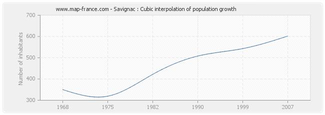 Savignac : Cubic interpolation of population growth