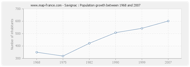 Population Savignac