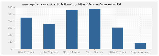 Age distribution of population of Sébazac-Concourès in 1999