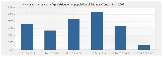Age distribution of population of Sébazac-Concourès in 2007