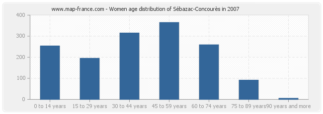 Women age distribution of Sébazac-Concourès in 2007