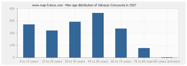 Men age distribution of Sébazac-Concourès in 2007