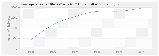 Sébazac-Concourès : Cubic interpolation of population growth