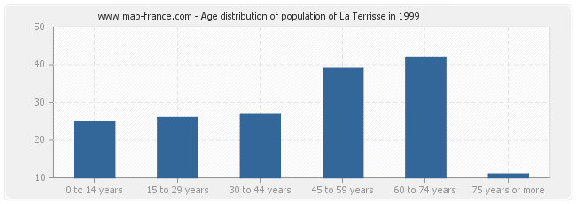 Age distribution of population of La Terrisse in 1999