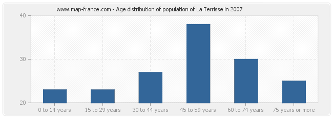 Age distribution of population of La Terrisse in 2007