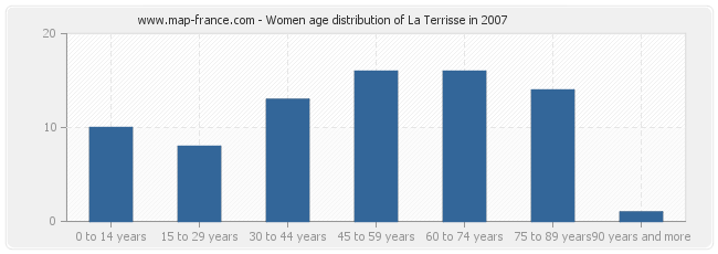 Women age distribution of La Terrisse in 2007