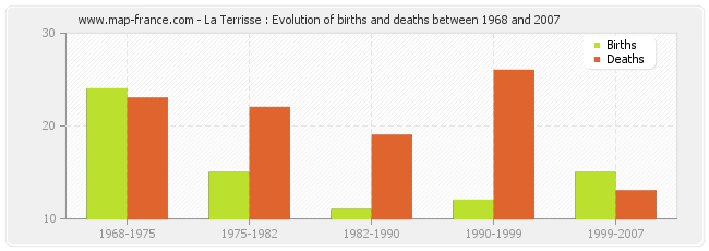 La Terrisse : Evolution of births and deaths between 1968 and 2007